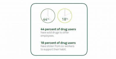 drug test at work reduces drug users